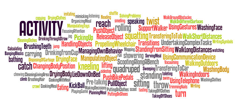 ACTIVITY WORDLE