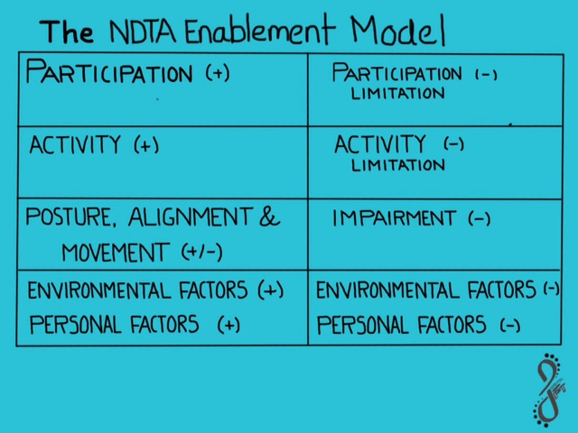 What Does the NDTA Enablement Model Add to the ICF?